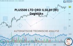 PLUS500 LTD ORD ILS0.01 (DI) - Dagelijks