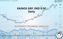 KAINOS GRP. ORD 0.5P - Daily