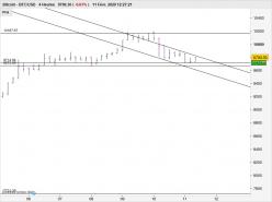 BITCOIN - BTC/USD - 4 uur