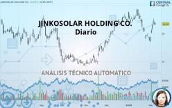JINKOSOLAR HOLDING CO. - Diario