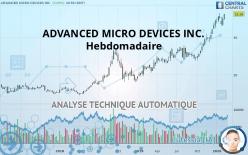 ADVANCED MICRO DEVICES INC. - 每周