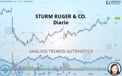 STURM RUGER & CO. - Diario