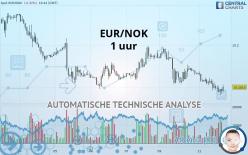 EUR/NOK - 1 uur