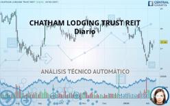 CHATHAM LODGING TRUST REIT - Diario