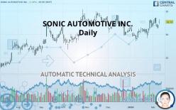 SONIC AUTOMOTIVE INC. - Daily