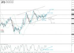 GBP/USD - Diário