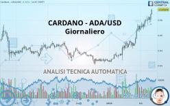 CARDANO - ADA/USD - Giornaliero
