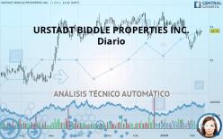 URSTADT BIDDLE PROPERTIES INC. - Diario