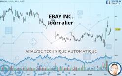 EBAY INC. - 每日