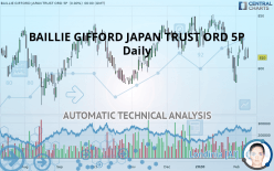 BAILLIE GIFFORD JAPAN TRUST ORD 5P - Daily