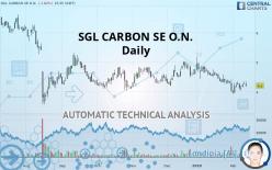 SGL CARBON SE O.N. - Daily