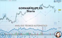 GORMAN-RUPP CO. - Diario