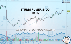 STURM RUGER & CO. - Daily