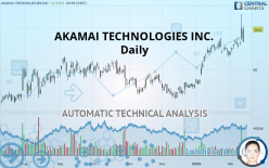 AKAMAI TECHNOLOGIES INC. - Daily