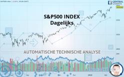 S&P500 INDEX - Dagelijks