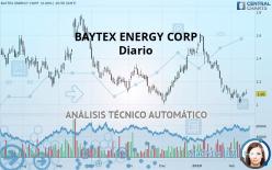 BAYTEX ENERGY CORP - Diario