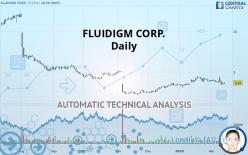 FLUIDIGM CORP. - Daily
