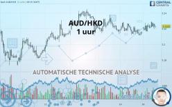 AUD/HKD - 1 tim