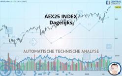 AEX25 INDEX - Dagelijks