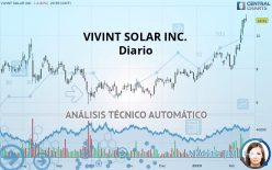 VIVINT SOLAR INC. - Diário