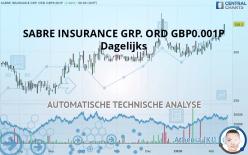 SABRE INSURANCE GRP. ORD GBP0.001P - Dagelijks