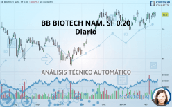 BB BIOTECH NAM. SF 0.20 - Diario