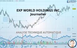 EXP WORLD HOLDINGS INC. - Journalier