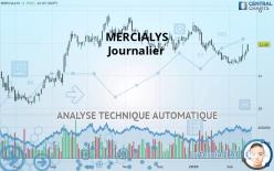 MERCIALYS - Journalier