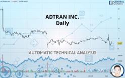 ADTRAN INC. - Daily