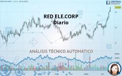 RED ELE.CORP - Diario