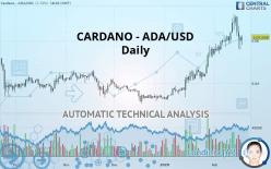 CARDANO - ADA/USD - Dagelijks