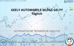 GEELY AUTOMOBILE HLDGS GELYY - Dagelijks