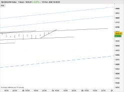 NASDAQ100 INDEX - 1 uur