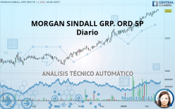 MORGAN SINDALL GRP. ORD 5P - Diario
