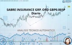 SABRE INSURANCE GRP. ORD GBP0.001P - Diario