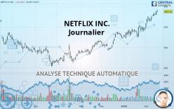 NETFLIX INC. - 每日