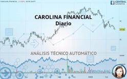 CAROLINA FINANCIAL - Diario
