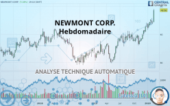 NEWMONT CORP. - Weekly