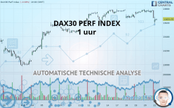 DAX30 PERF INDEX - 1 uur