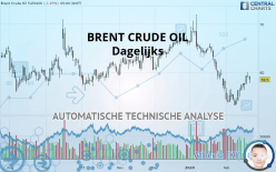BRENT CRUDE OIL - Dagelijks