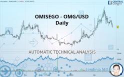OMG NETWORK - OMG/USD - Daily