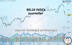 BEL20 INDEX - Journalier