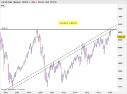CAC40 INDEX - Monthly