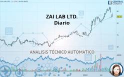ZAI LAB LTD. - Diario