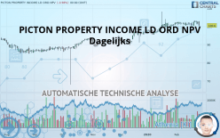 PICTON PROPERTY INCOME LD ORD NPV - Dagelijks