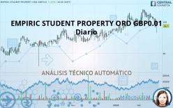 EMPIRIC STUDENT PROPERTY ORD GBP0.01 - Diario