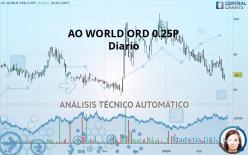 AO WORLD ORD 0.25P - Diario