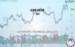GBP/NZD - 1H