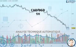 CAD/SGD - 1 час