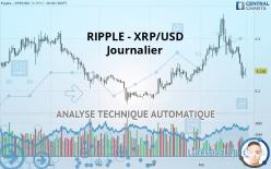 RIPPLE - XRP/USD - Dagligen